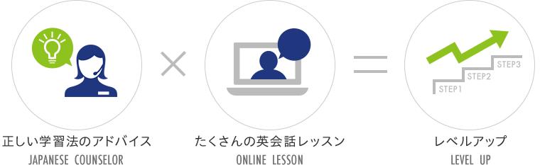 正しい学習法のアドバイス×たくさんの英会話レッスン=レベルアップ