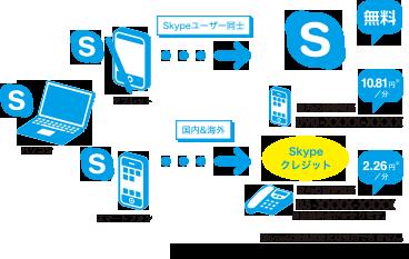 skype credit お得!Skype200円分のクレジットを今ならもれなくプレゼント!!