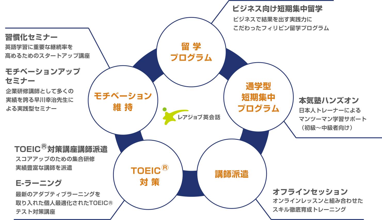 留学プログラム・通学型短期集中プログラム・オフラインセッション・TOEIC®対策・モチベーション維持など多彩なソリューションで効果の最大化を