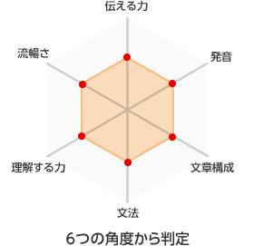 6つの角度