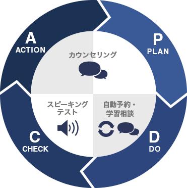 オススメのPDCAサイクル