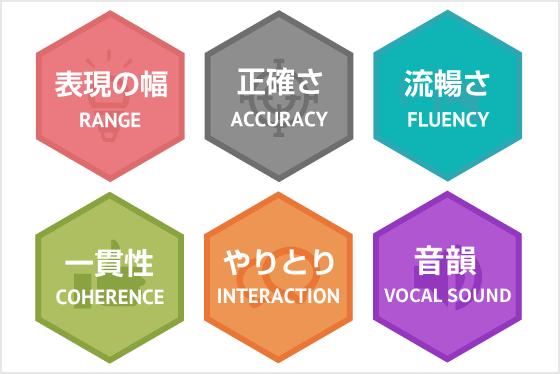 progressを実現する3つの特長 : CEFR-based feedback