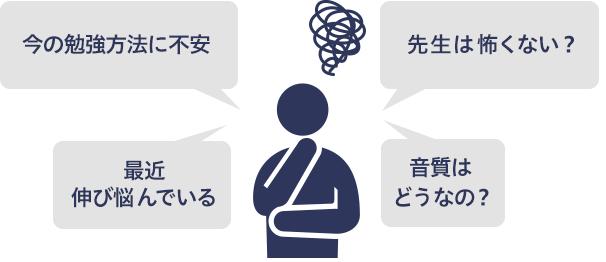 英会話に対する悩みや不安