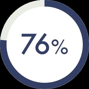 """76%が""""レベルアップ""""を実感"""