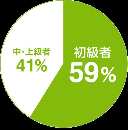 59%の人が初級者
