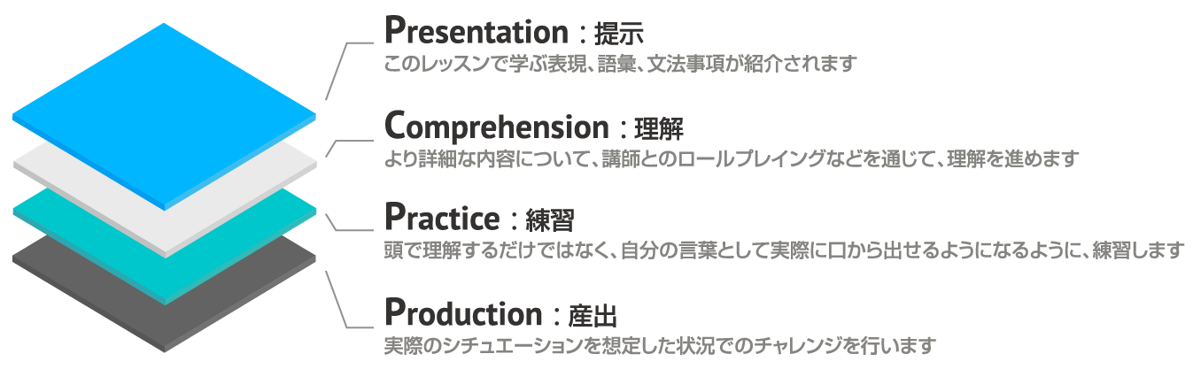 PCPPモデル: Presentation(提示) / Comprehension(理解) / Practice(練習) / Production(産出)