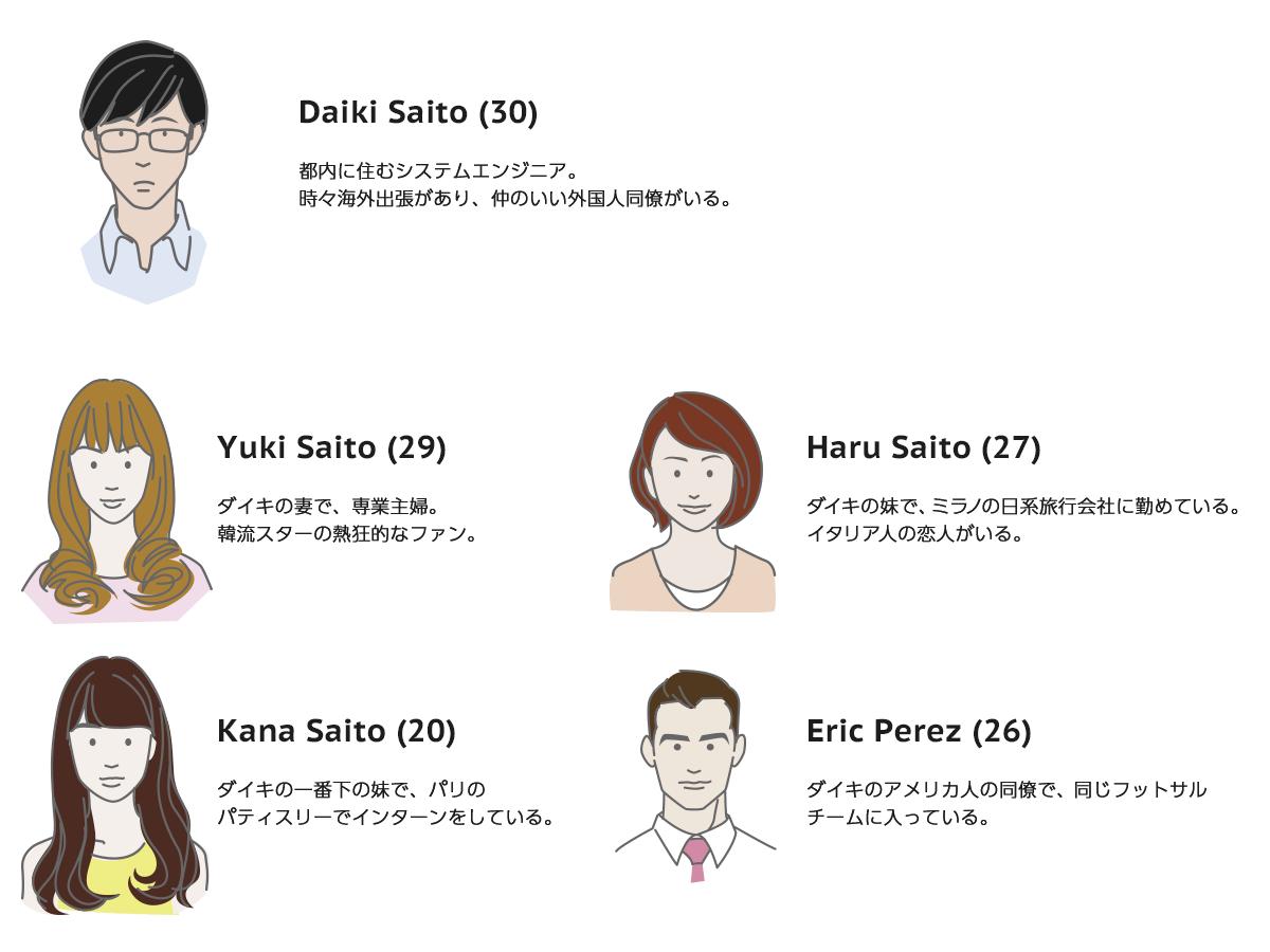 実用英会話レベル4 キャラクター説明