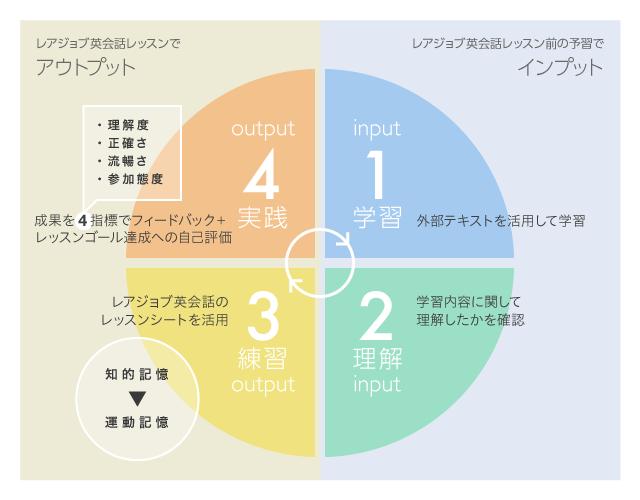 効果的に英語を習得するためのラーニングサイクル/1.学習  2.理解  3.練習  4.実践
